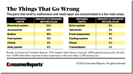 CRO_Cars_Things_That_Go_Wrong_Chart_04-15