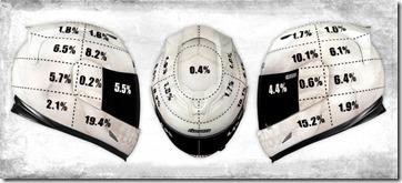 Motorcycle Helmet Impact Study