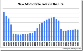 New MC Sales